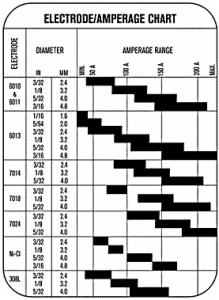 electrode_current_chart